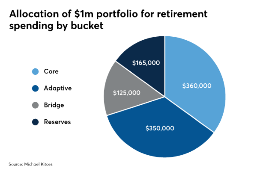 kitces retirement bucket strategies IAG