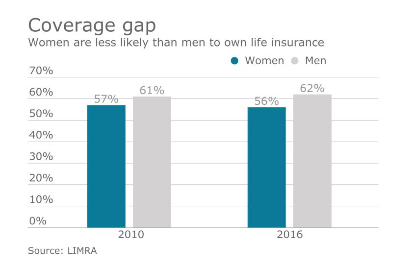 life insurance men women chart