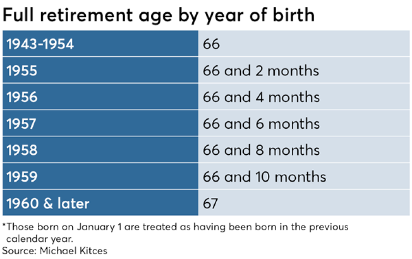 Kitces full retirement age by year IAG