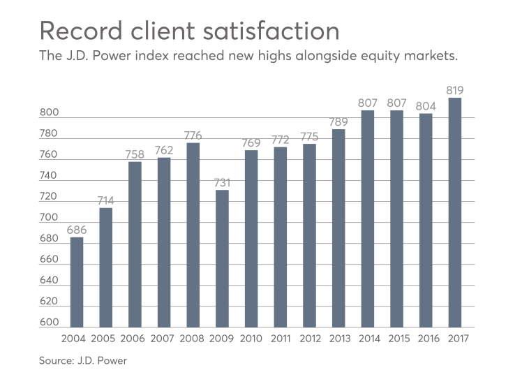 J.D. Power investor satisfaction, 2017