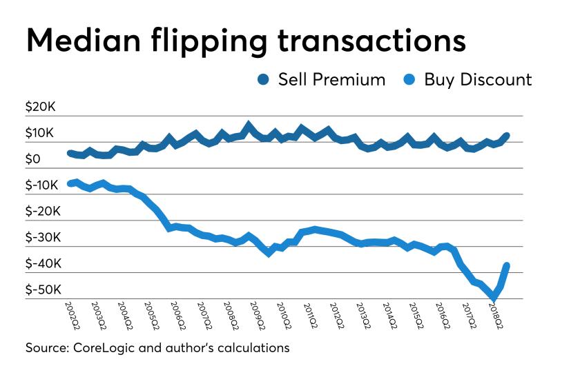 Flipping transactions
