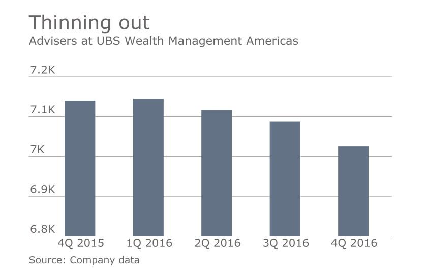UBS adviser headcount 2016 4Q earnings.jpg