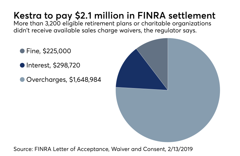 Kestra settlement with FINRA