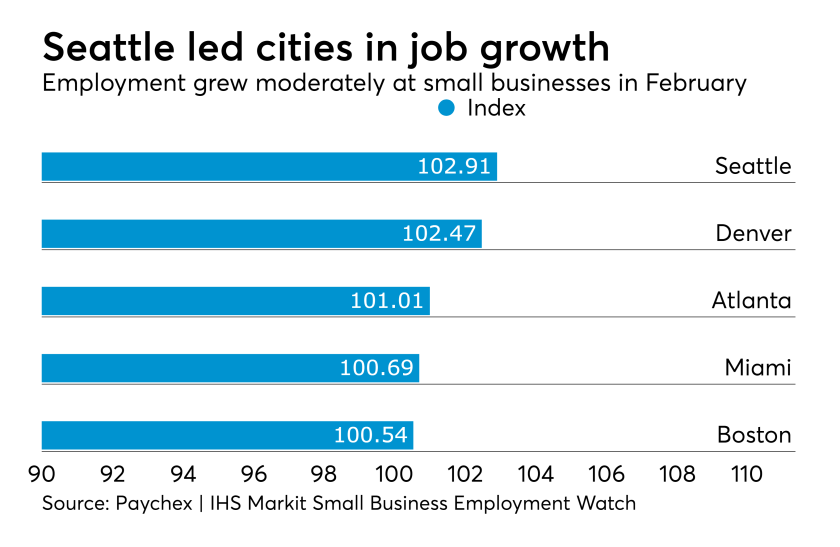 Paychex small business job growth metro areas