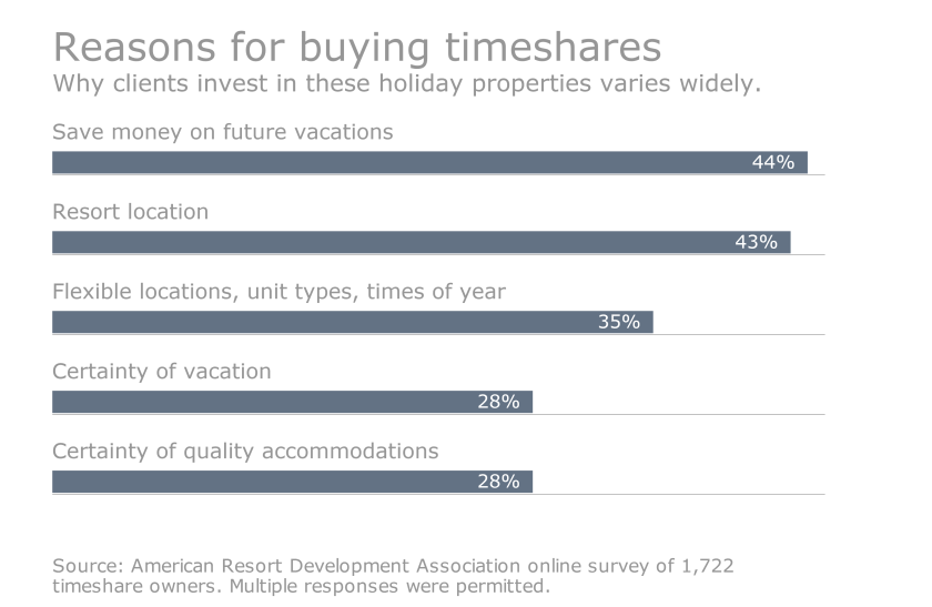 Timeshares_Reasons to buy_ARDA