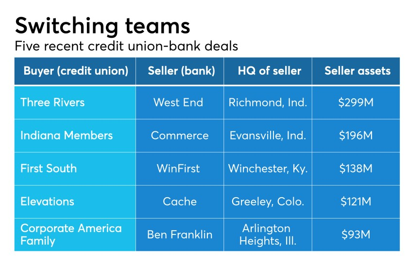 Table spotlighting five recent credit union-bank deals