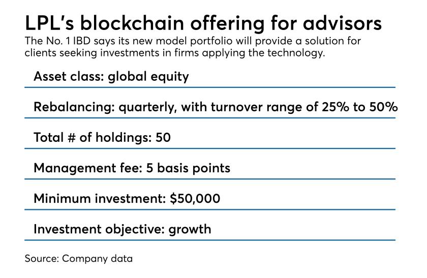 LPL blockchain portfolio