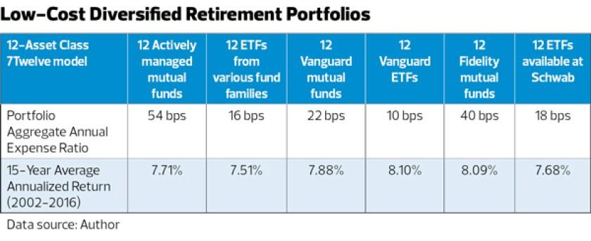 low-cost diversified retirement portfolios-israelsen