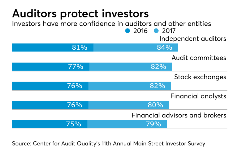 Auditor protection of investors