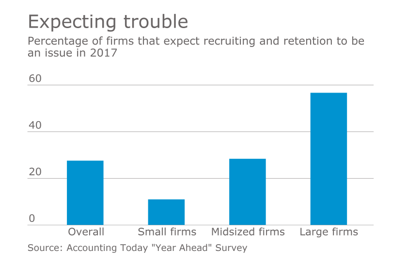 Accounting firm recruiting and retention expectations