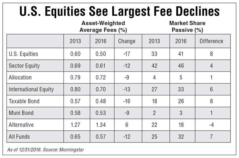 U.S. equities saw the biggest fee declines between 2013 and 2016, according to Morningstar.