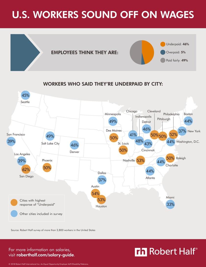 Robert Half wage infographic