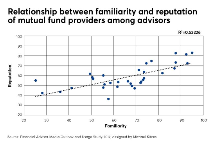 Michael Kitces ETF mutual funds usage IAG 6