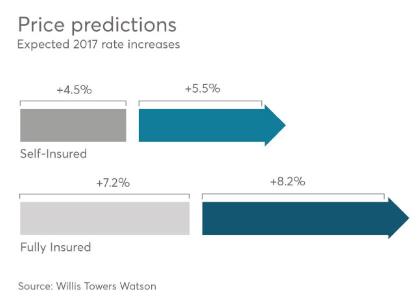 2017-rate-increase-self-fully-insured-willis