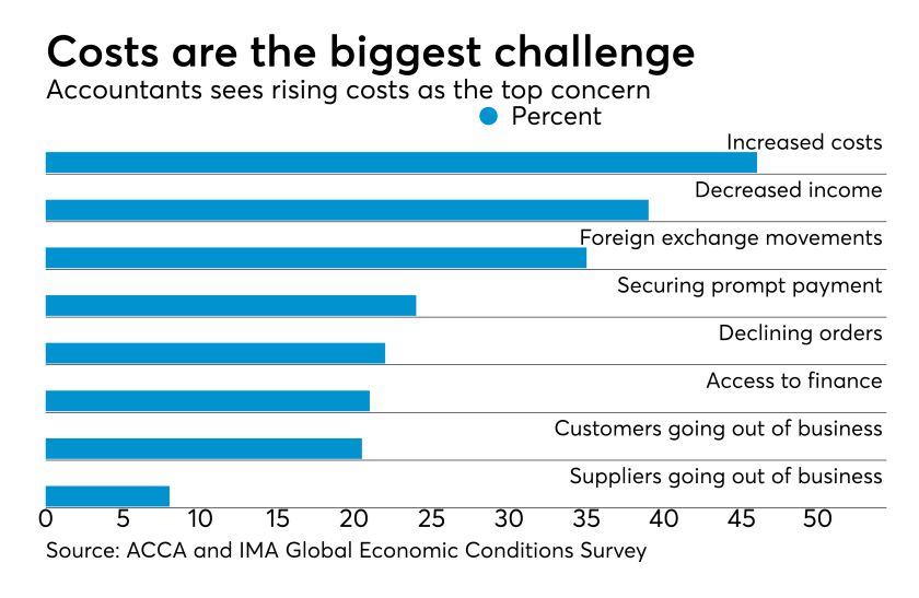 ACCA and IMA Global Economic Conditions Survey