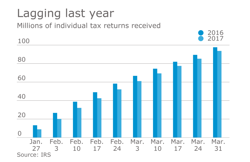 Tax returns received as of March 3