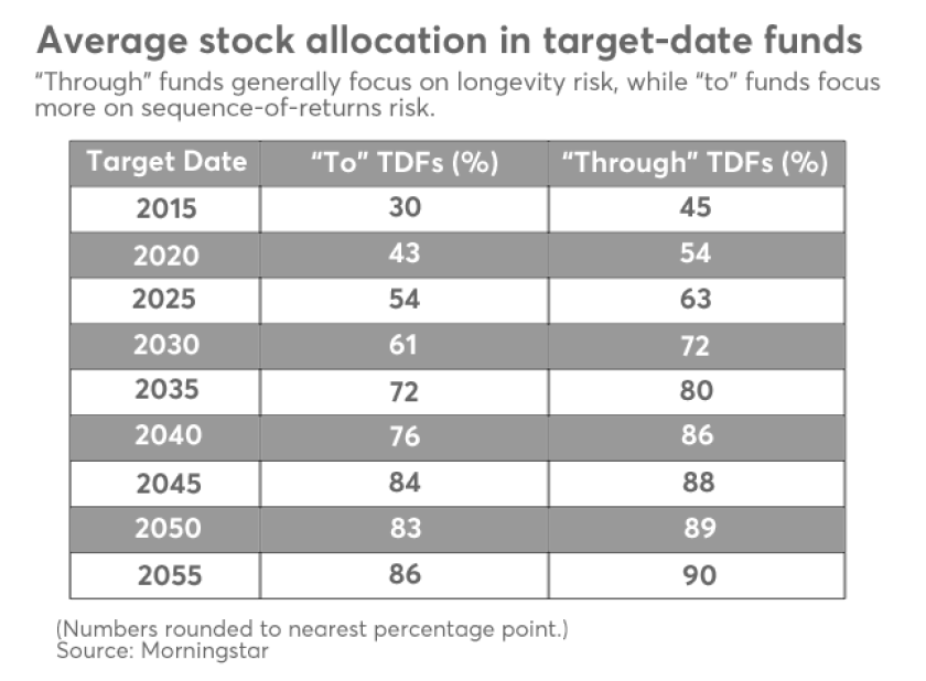 Korn. Target-dated funds graphic