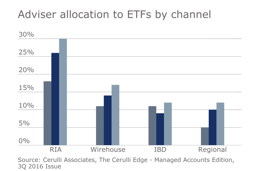 Adviser-allocation-etfs