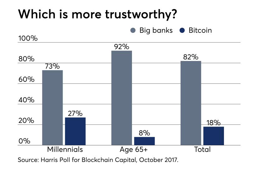 bitcoin trustworthy millennials