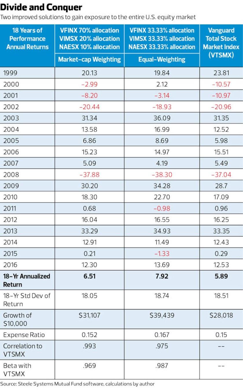 Improved solution for US equity market_Craig L. Israelsen