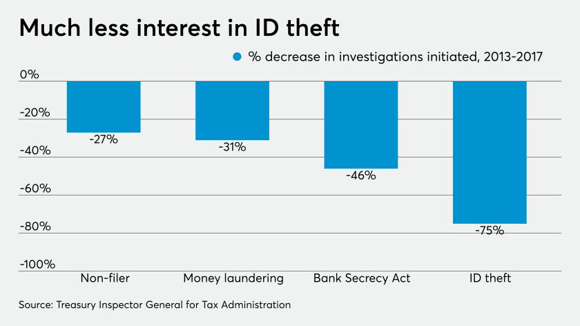AT-090319-TIGTA IRS CI ID theft cases - CHART