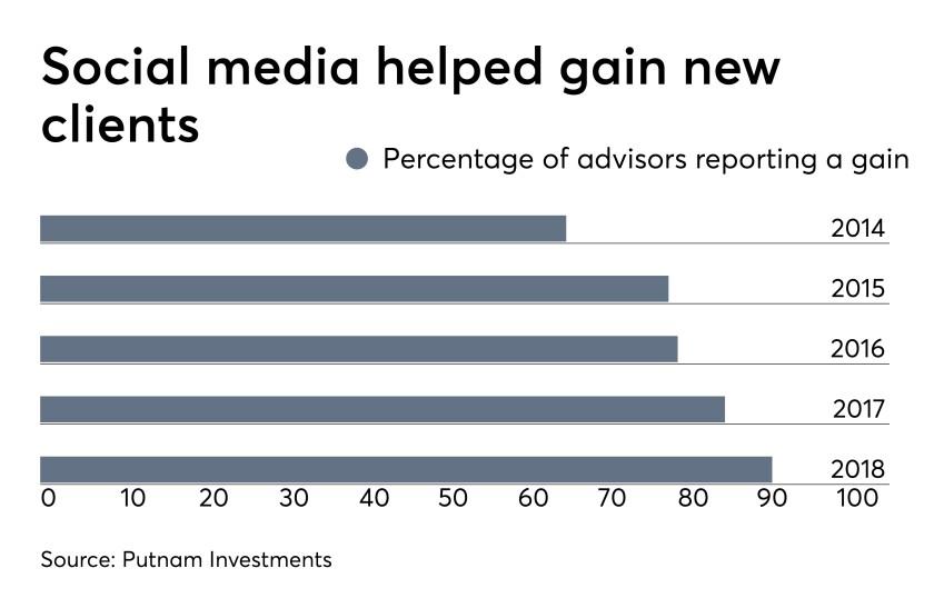 Social media client gains 4-25-19