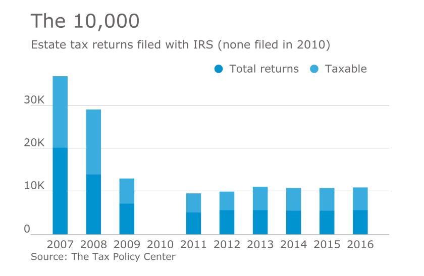 AT-020617-Estate tax returns