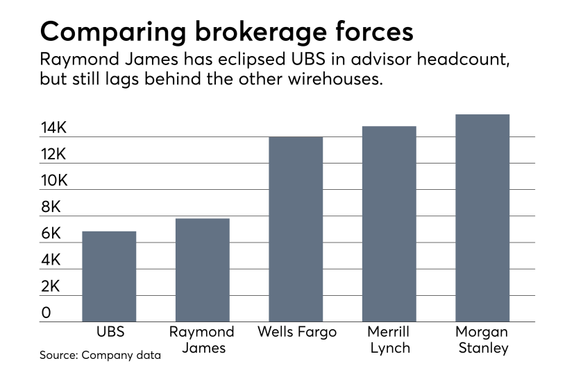 ows_01_24_2019 Advisor headcount Raymond James and wirehouses fourth quarter 2018 earnings.png