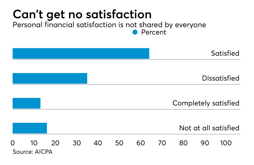 AICPA Personal Financial Satisfaction Survey