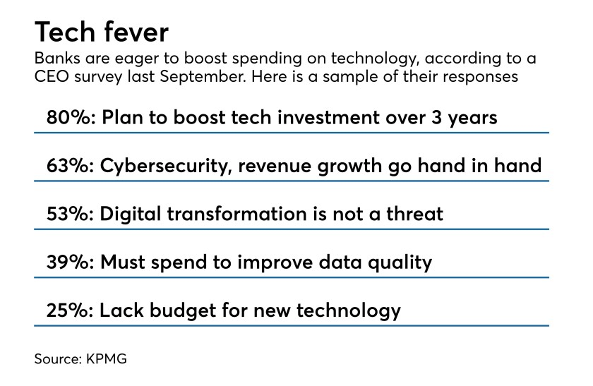 Survey of bank CEOs about their tech-spending plans and attitudes