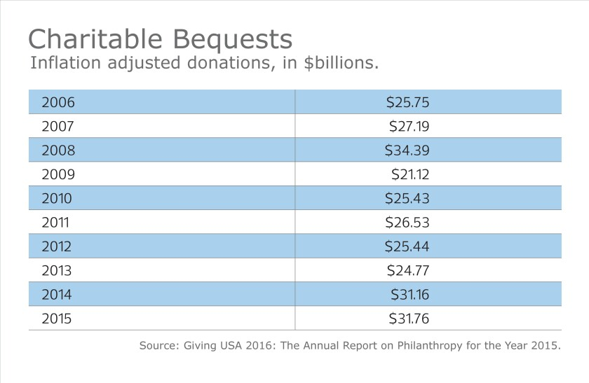 Charity-Philanthropy-Taxes