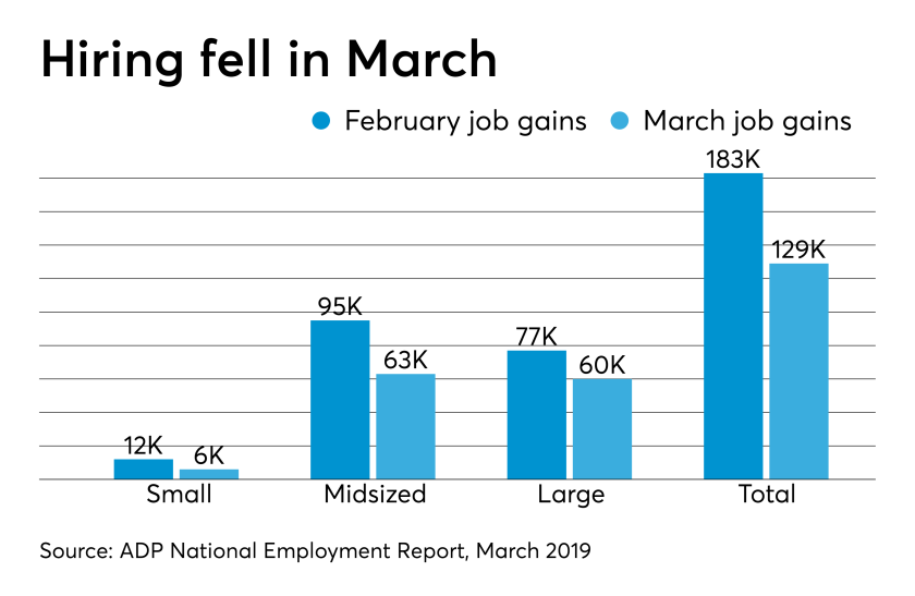 ADP National Employment Report March 2019