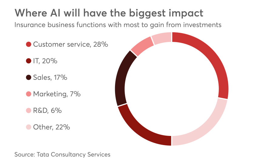 Where AI will have the biggest impact.png