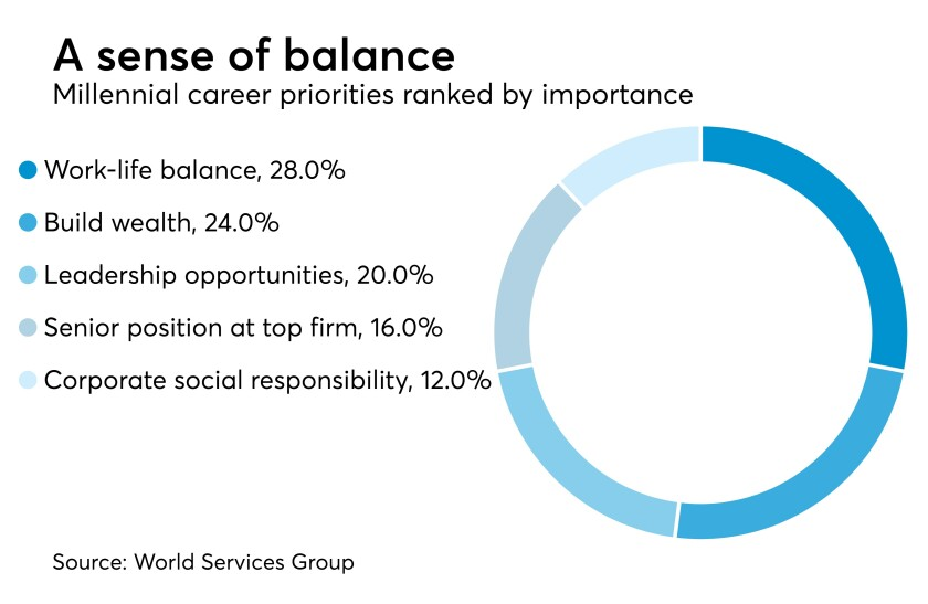 millennial-professional-services-priorities-2017