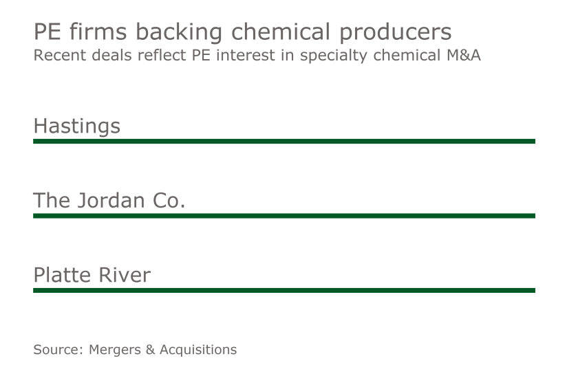 MAJ PE Interest in Chemical Suppliers