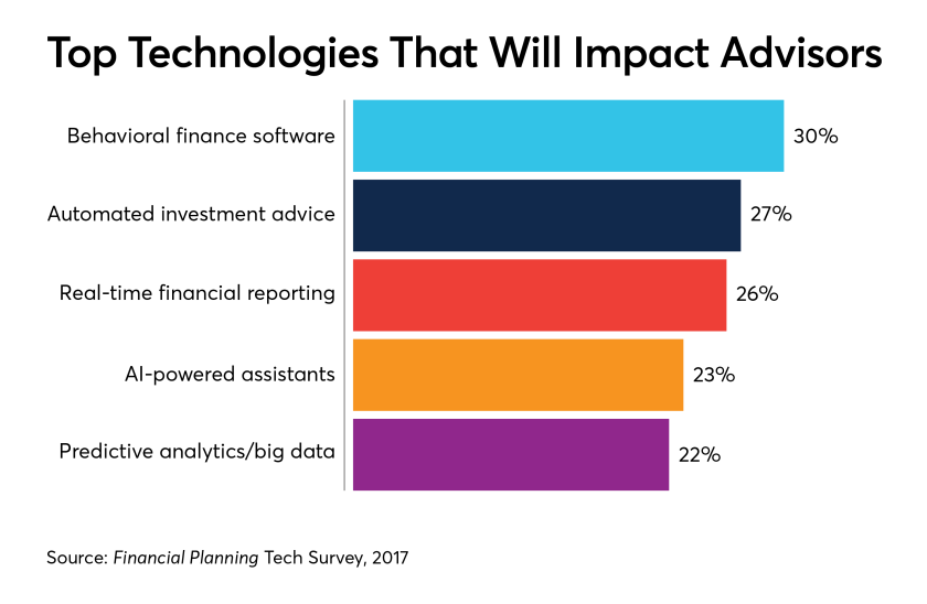 tech-that-will-impact-advisors-tech-survey-2018-IAG