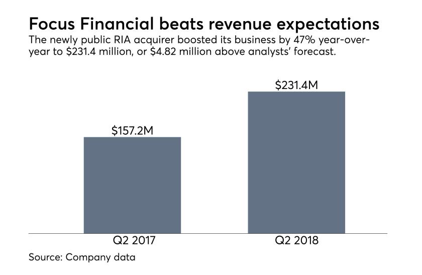 Focus Financial revenue Q2 2018