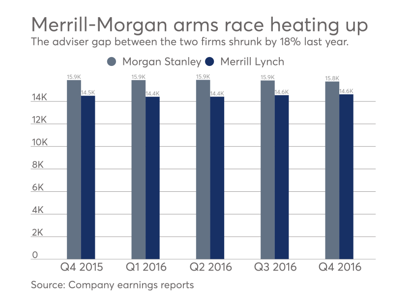 The chart compares the number of advisers at Morgan Stanley and Merrill Lynch.