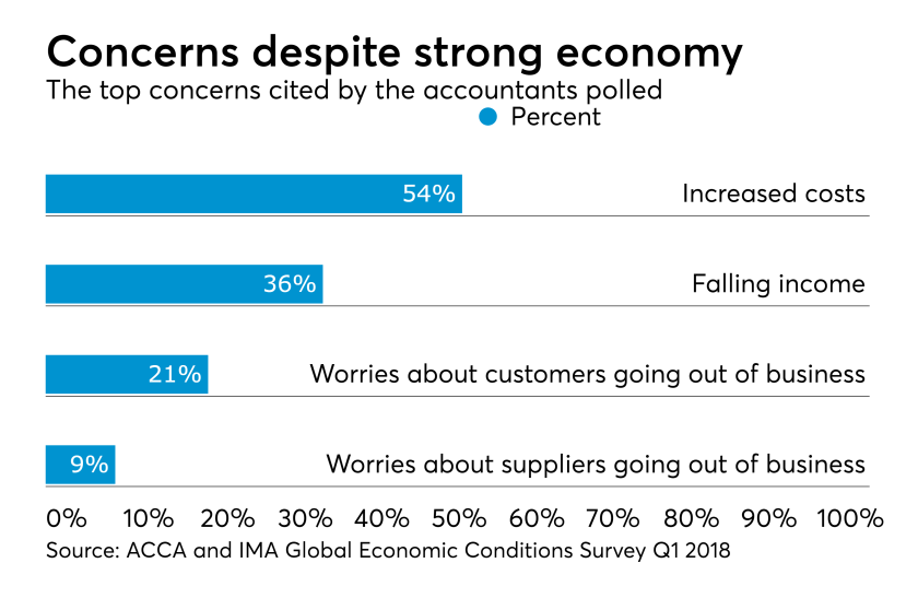 ACCA and IMA GECS economic concerns