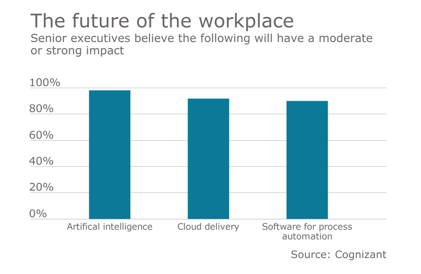 future of workforce chart