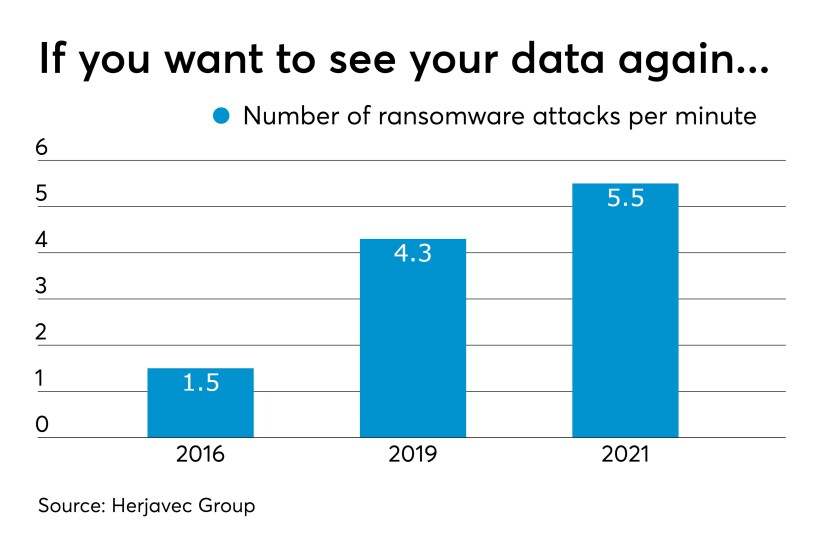 Ransomware attacks per minute 2019 chart