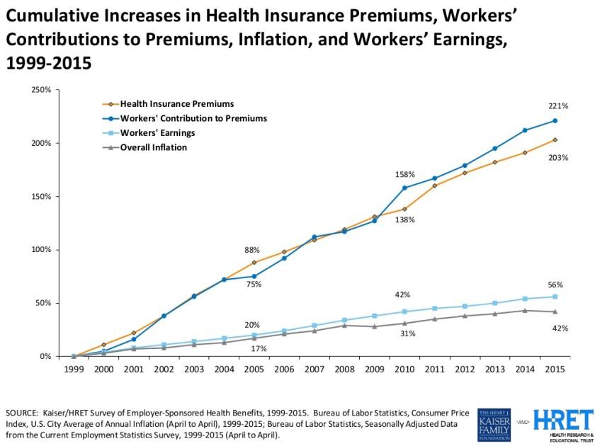 Health insurance premiums rising Kaiser