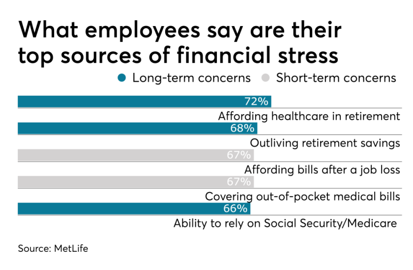 Chart listing employees' top sources of financial stress, according to MetLife