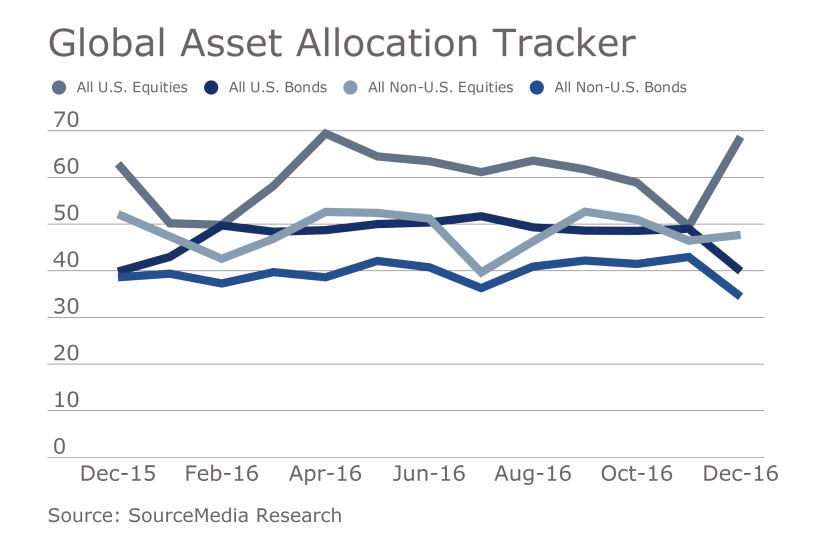Global Asset Allocation Tracker January edition