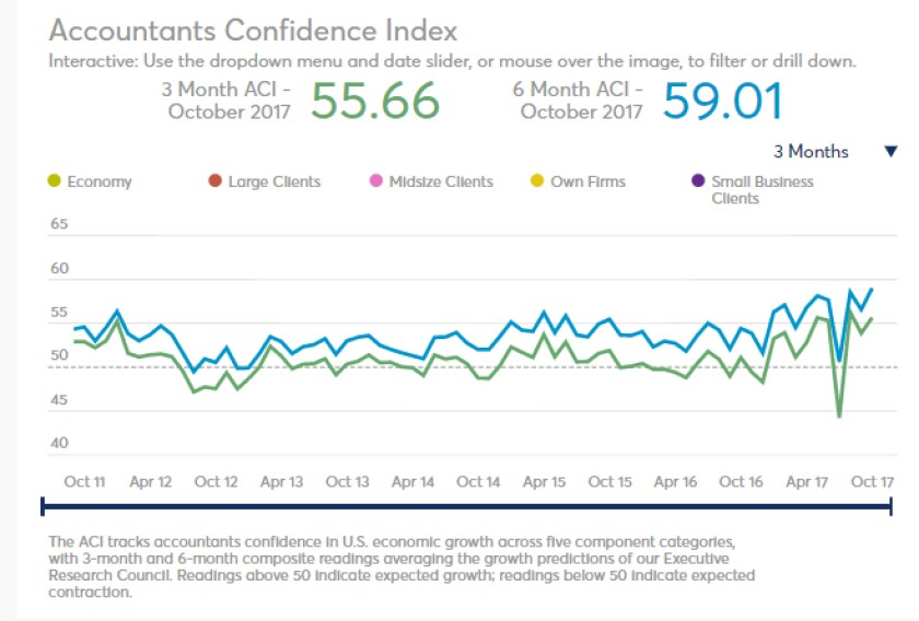 October 2017 Accountants confidence Index
