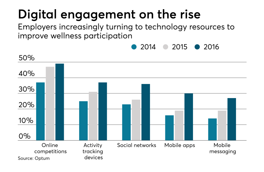 digital-wellness-tech-technology-chart