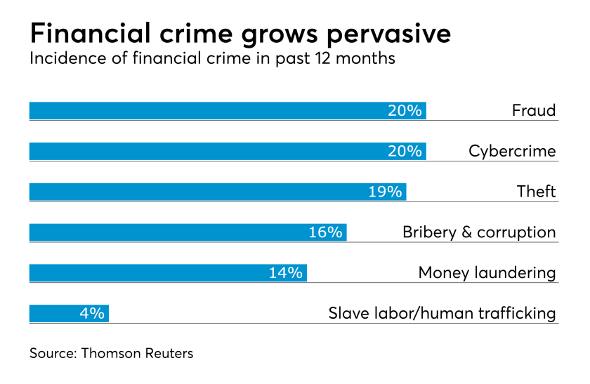 Financial crime incidence
