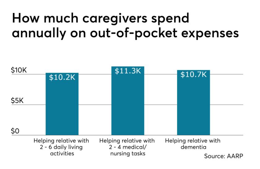 Caregiving.Costs.5.21.19.png