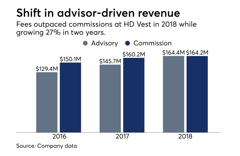 HD Vest advisor-driven revenue