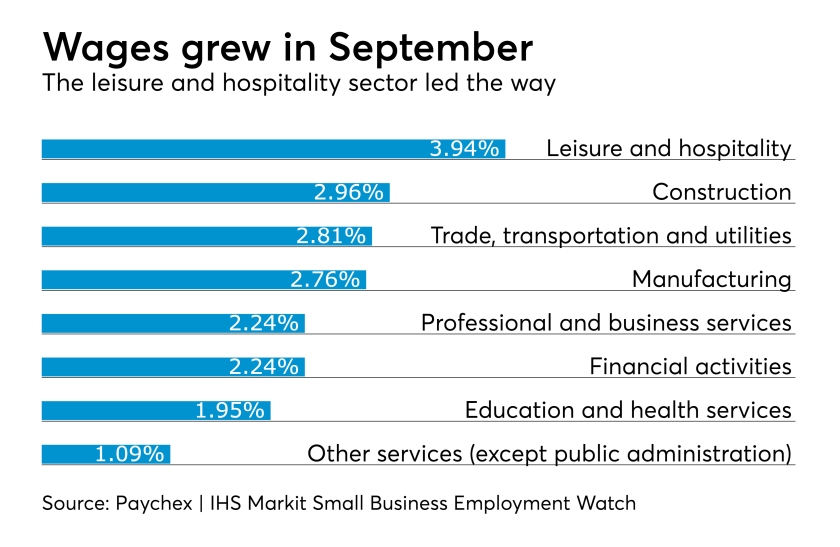Paychex IHS Small Business Employment Watch